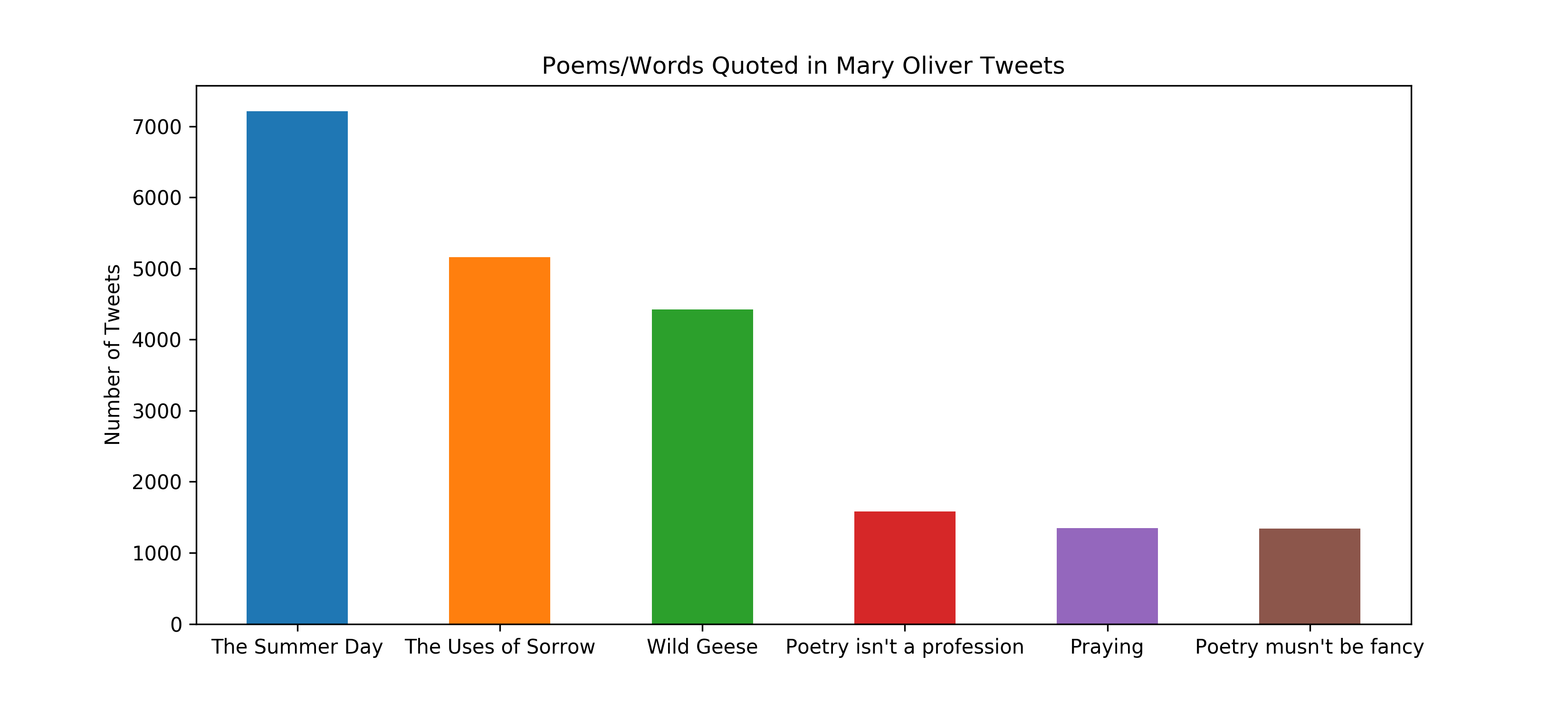 Poems/Words Quoted in Mary Oliver Tweets